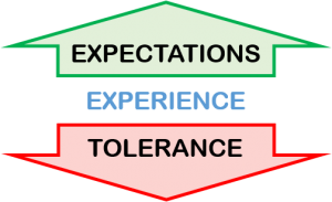 Customer experience expectations