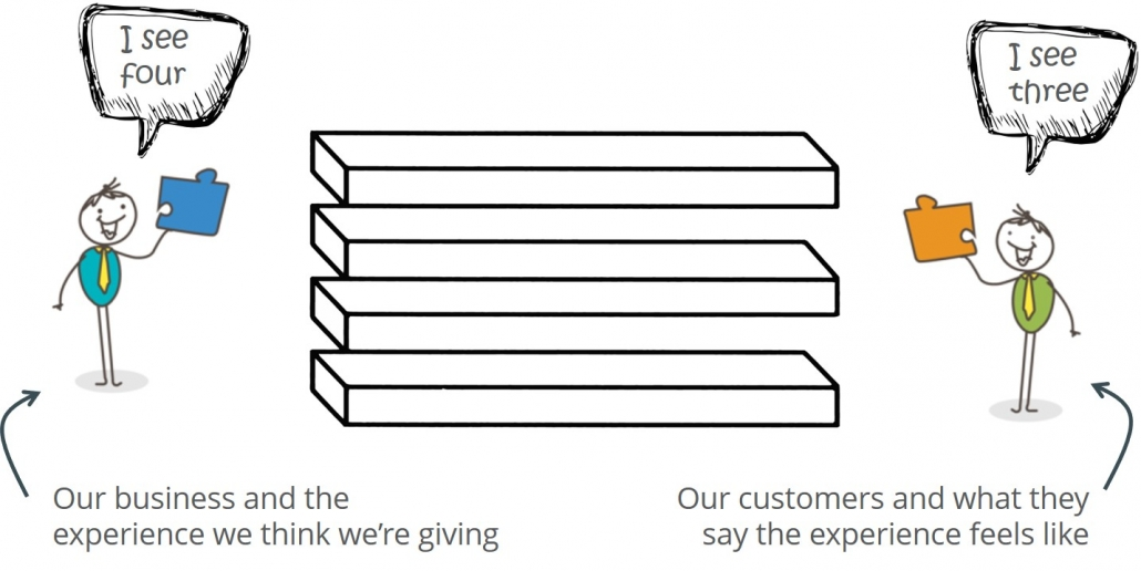 customer centricity Archives - Empathyce